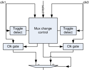 clock deglitch mux block diagram