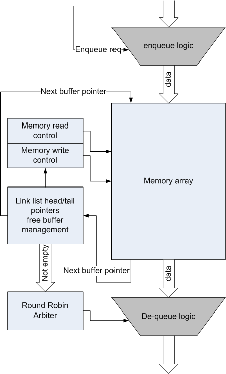 Linked list queuing rtlery linked list queuing block diagram ccuart Images